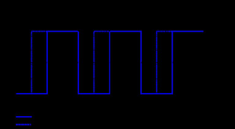 Pulsweite eines Rechtecksignals