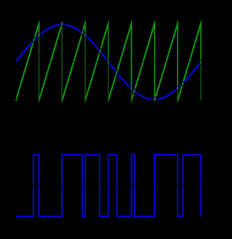 Abb. 2.1 - Visualisierung der PWM